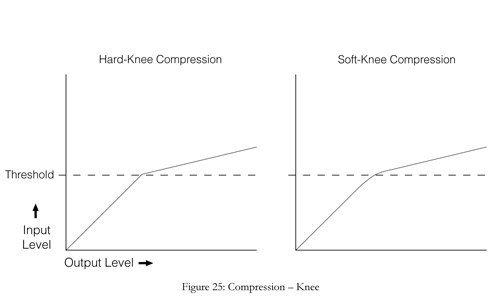 hard and soft knee audio compression