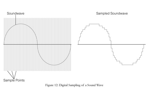 sampling in audio recording