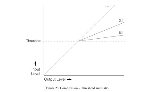 threshold and ratio in audio compression