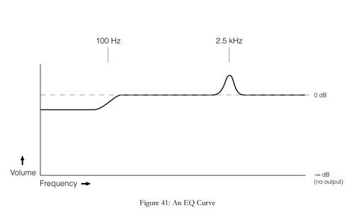 an eq curve of an audio equalizer