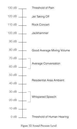 decibel level chart for home recording