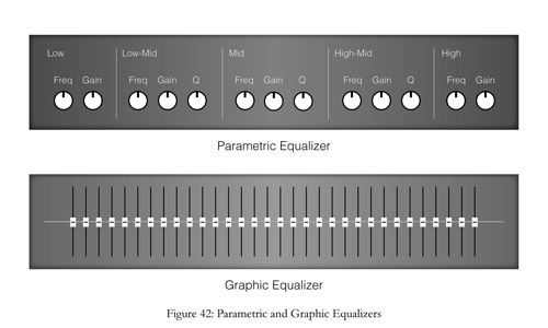 graphic equalizer and parametric equalizer for sound recording