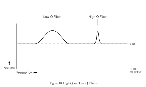 high and low q filters on an equalizer