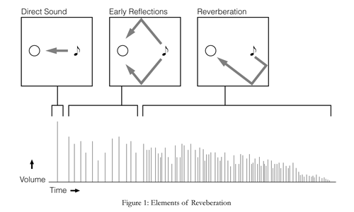 elements of reverberation in acoustics