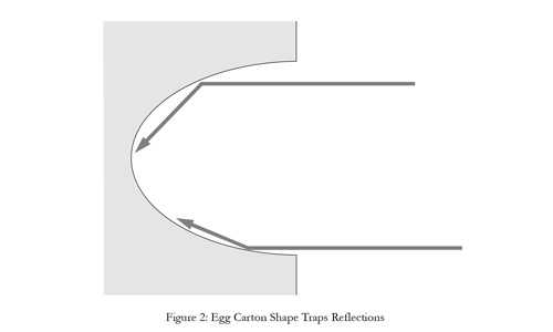 using egg carton shape to trap sound and control acoustics