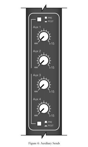 auxiliary send on a mixing board